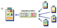 VideoServer Continuous Presence